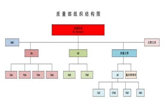 质量部组织结构图及质量管理常用术语缩写