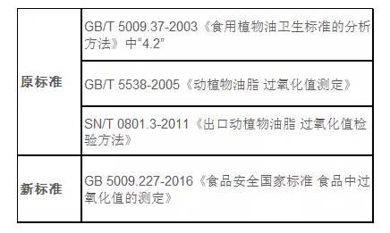标准解读 | GB5009.227-2016