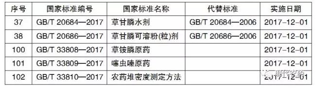 34个农药类国家标准发布