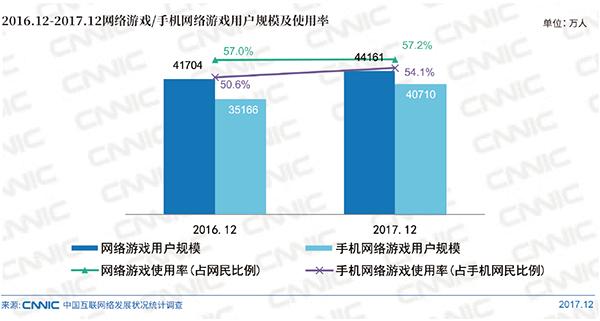 网络游戏加速向手机端迁移,精品游戏在全球市场获得成功