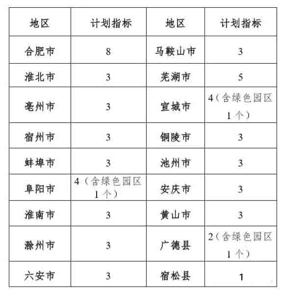 安徽省2018年绿色工厂申报开始,成功认定奖励50万!