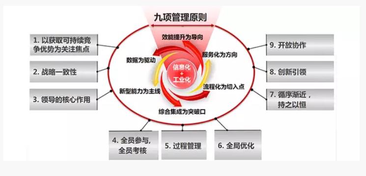 两化融合管理体系贯标咨询服务的目标
