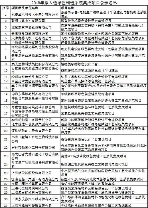 工信部发布2018年拟入选绿色制造系统集成项目公示名单