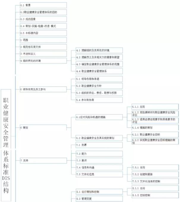 一张图说清ISO45001:2016版的结构