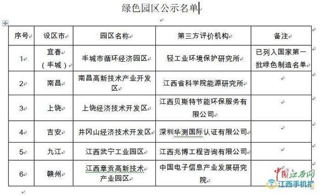江西省首批省级绿色制造名单公布