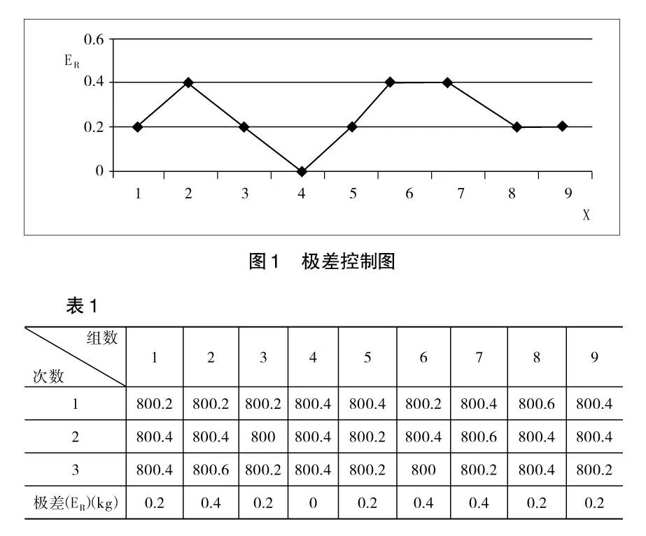 用测量管理体系提升中小企业计量管理能力(三)