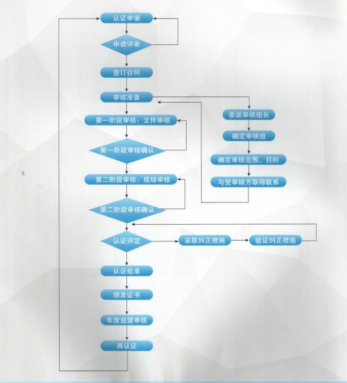 测量管理体系认证流程