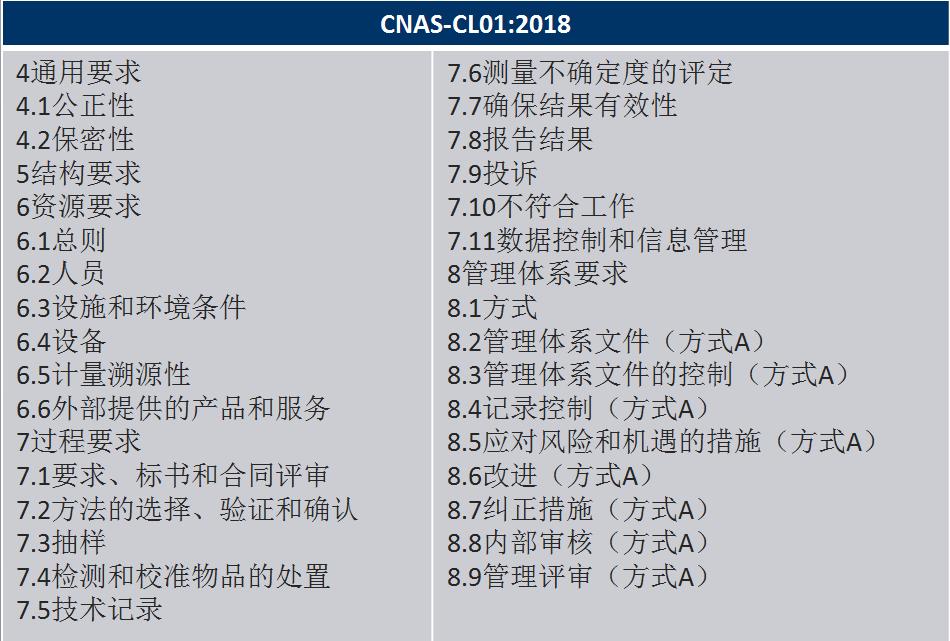 标准结构对比:CNAS-CL01:2018