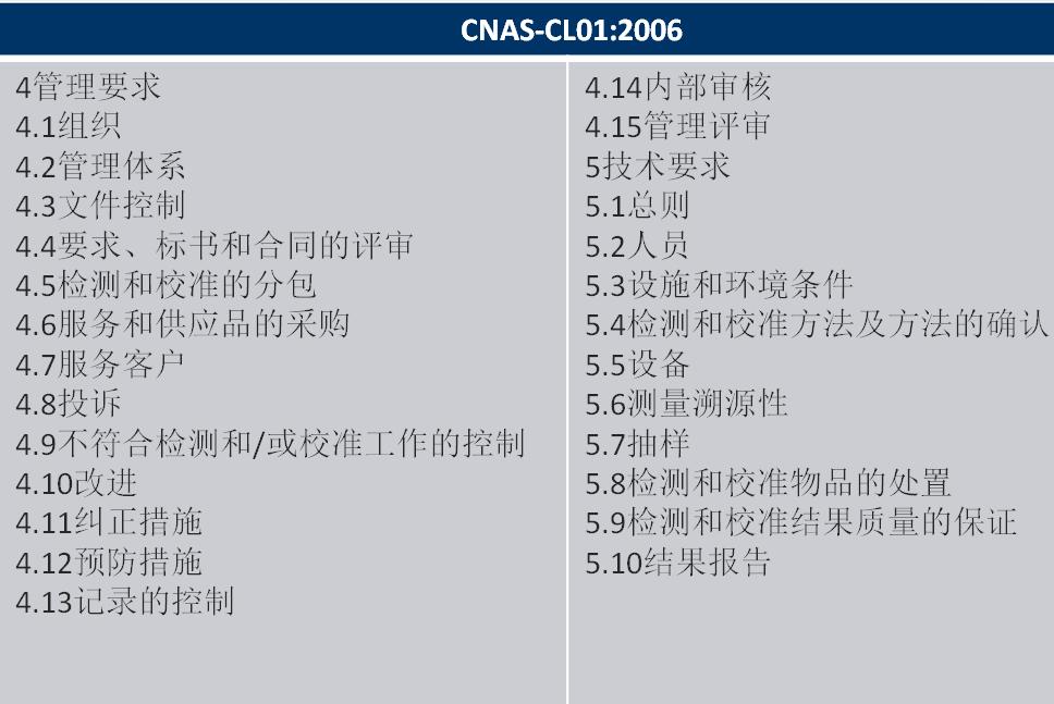 标准结构对比:CNAS-CL01:2006